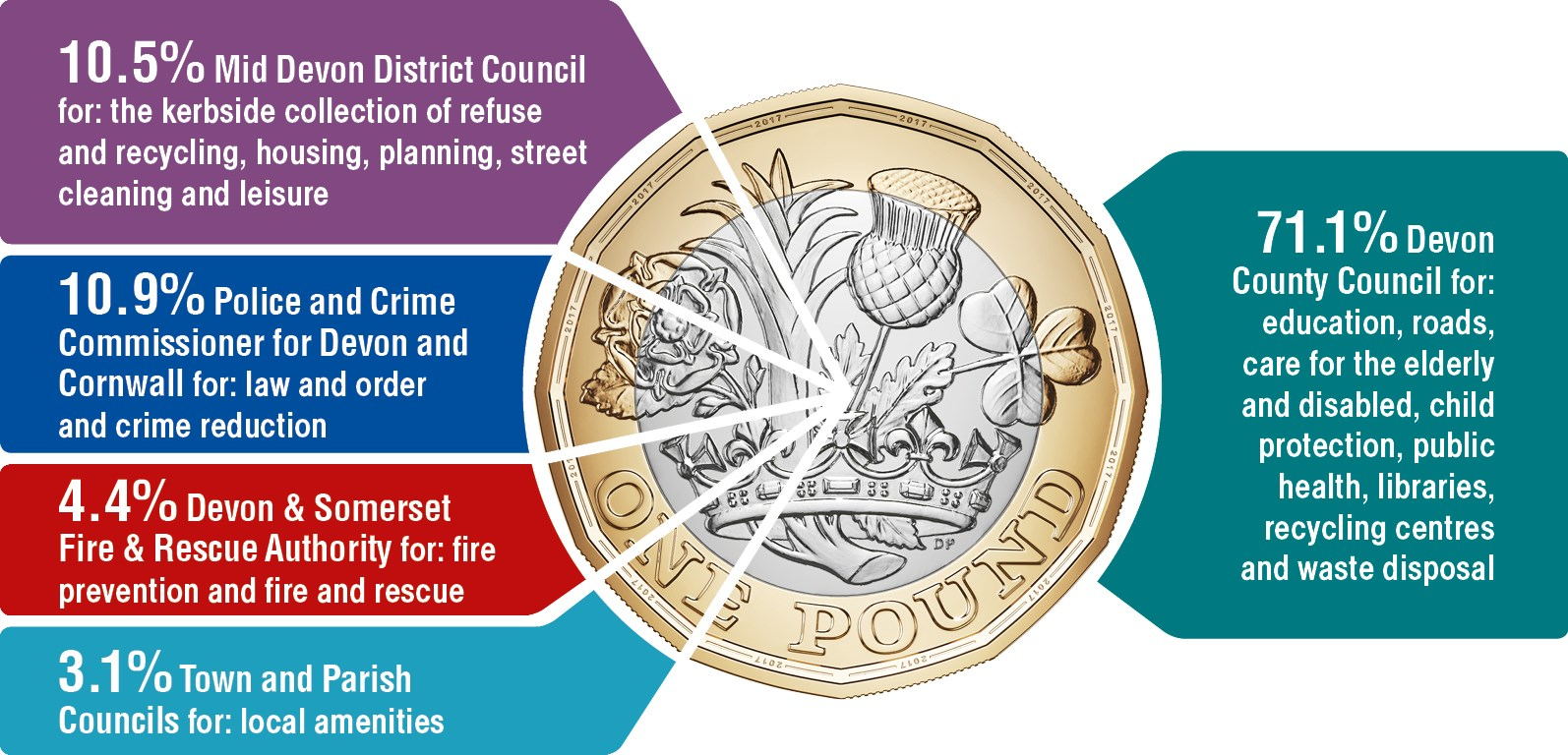 Pie chart of how each £1 of council tax is spent between the Devon authorities